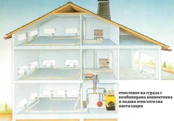 Подови системи за отопление