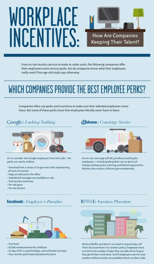 Workplace Incentives by Google, Facebook and Tech Giants