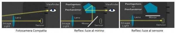 Compatte vs Reflex