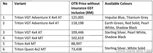 Mitsubishi Triton MIVEC Price