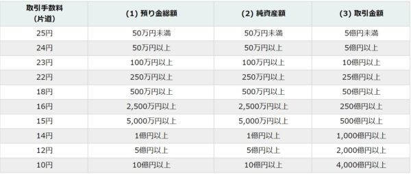Dukascopyジャパン取引手数料