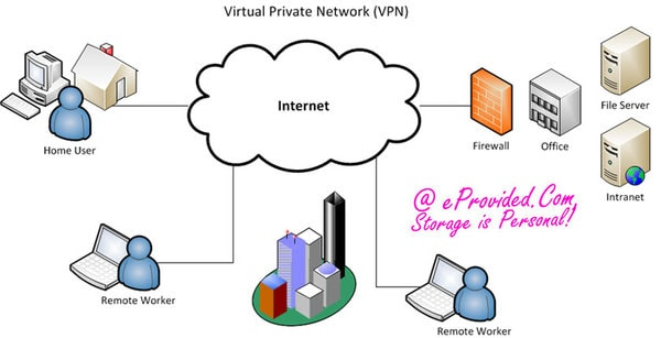 Virtual Private Networks And Data Storage.