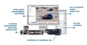Video security systems include: software, analytics, servers and cameras