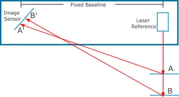 Principles of Laser Triangulation