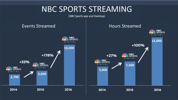 nbc-sports-streaming