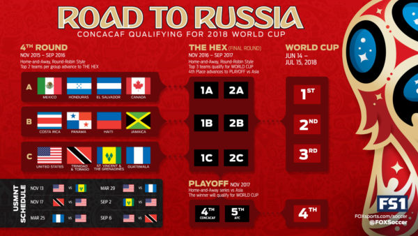 concacaf-world-cup-2018-qualifying