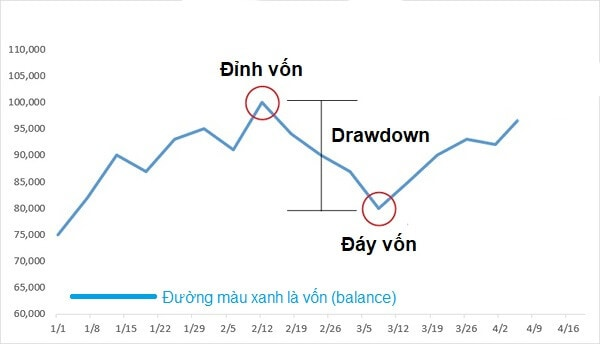 Drawdown TFL Trader