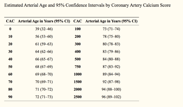 Calcium Score and Arterial Age