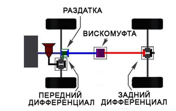 Компоновка полноприводной трансмиссии с вискомуфтой