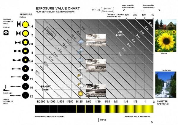 EV esposizione exposure value