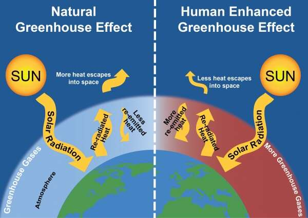 efek rumah kaca akibat pemanasan global dan perubahan iklim