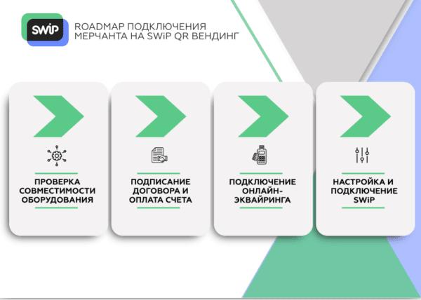 Решение SWiP для вендинга теперь в России