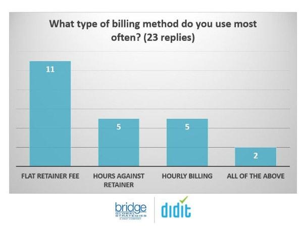 types of billing arrangement