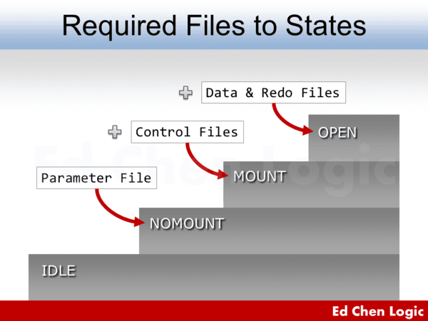 Oracle Database Startup – Required Files to States