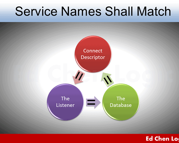 Service Names Shall Match for Solving ORA-12514