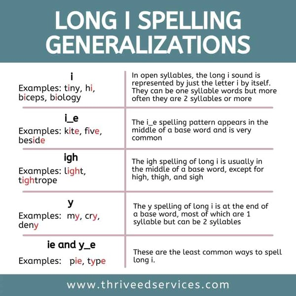 long i spelling generalizations