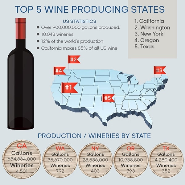 Map of the USA lists the top 5 wine producers California, Washington, New York, Oregon, and Texas, in order of gallons of wine produced. Illustration enhances wine tasting in Texas