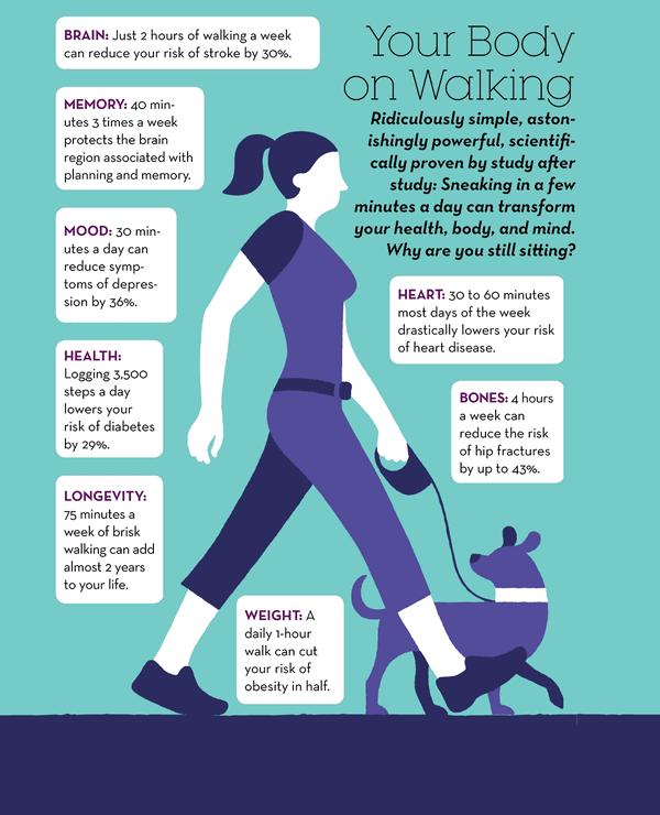 Walking Benefits