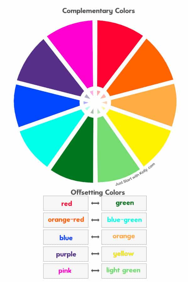 Complementary color wheel and offsetting colors graphic
