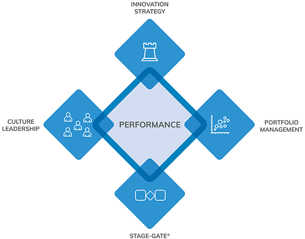Innovation Performance Framework