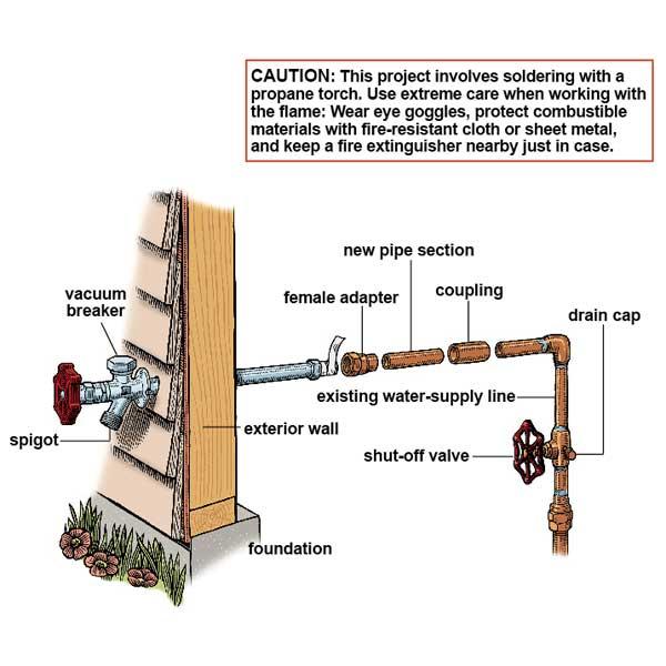 Hosebib Repair Installation Amp Maintenance John The Plumber