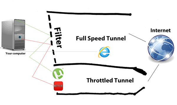 Diagram of how throttling works
