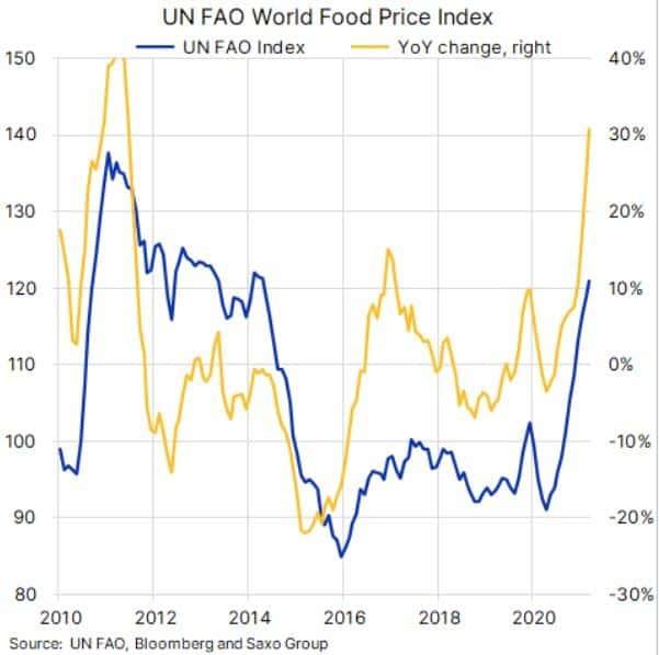 Alimentación - Inflación 2021 - 2