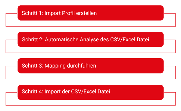 Product Import Mapping Schritte
