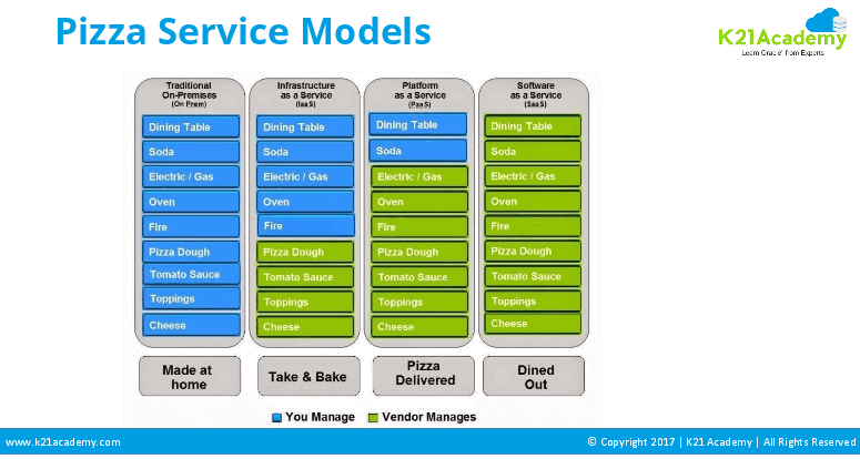 pizza service models