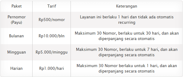Tarif Blokir Telphon XL