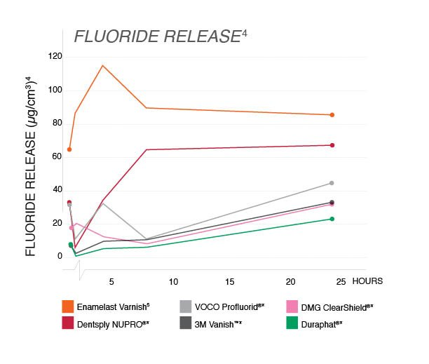 Fluoride Release Chart