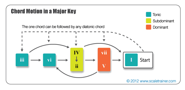 Chord Motion in a Major Key