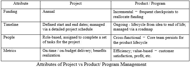 Product/Program management