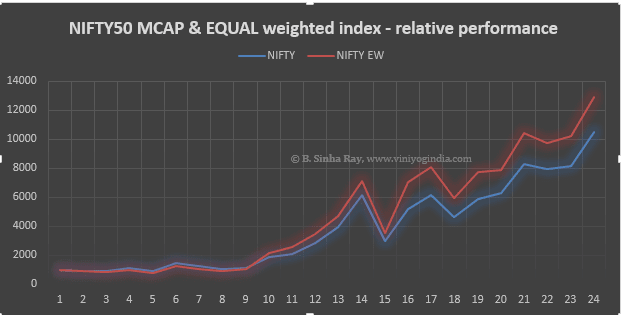 Eqully Weighted Index