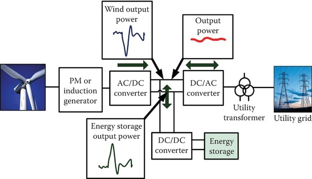 Block diagram of a wind turbine with battery integrated