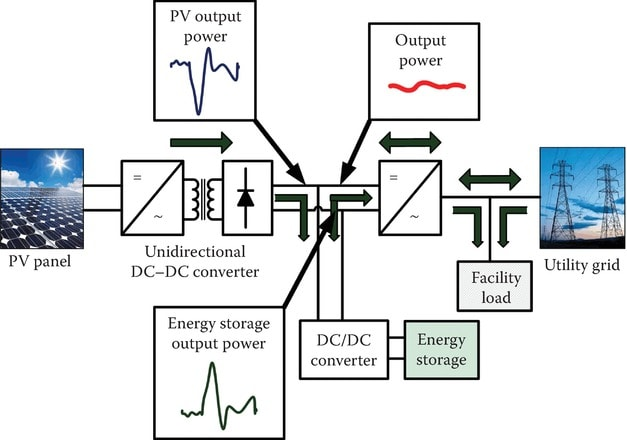 Illustration of a PV system integrated with energy storage