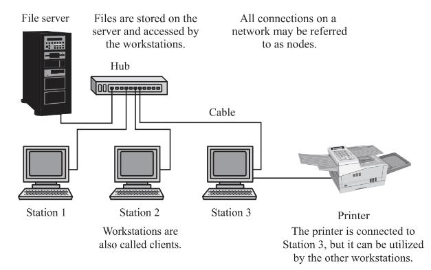 A simple client/server network.
