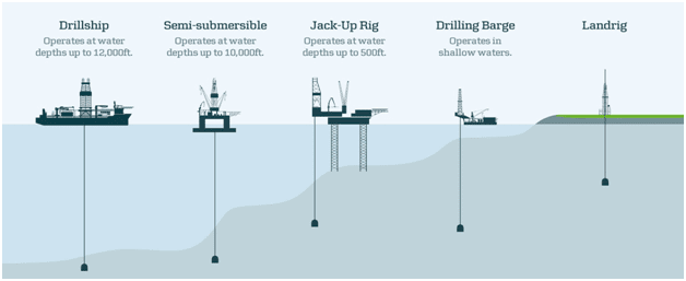 What is onshore drilling versus offshore drilling?