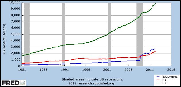 Clases de dinero en EEUU