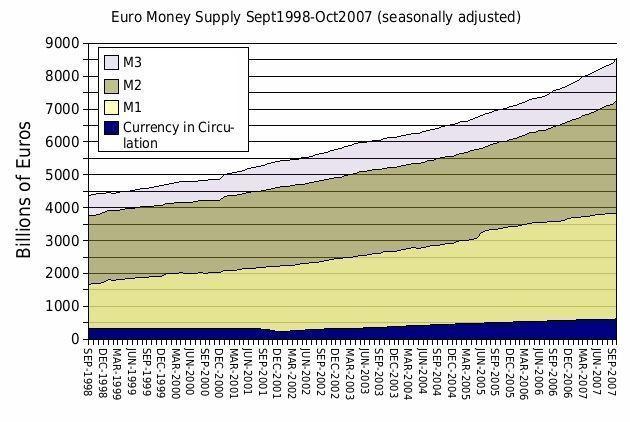 Clases de tipos de dinero europa