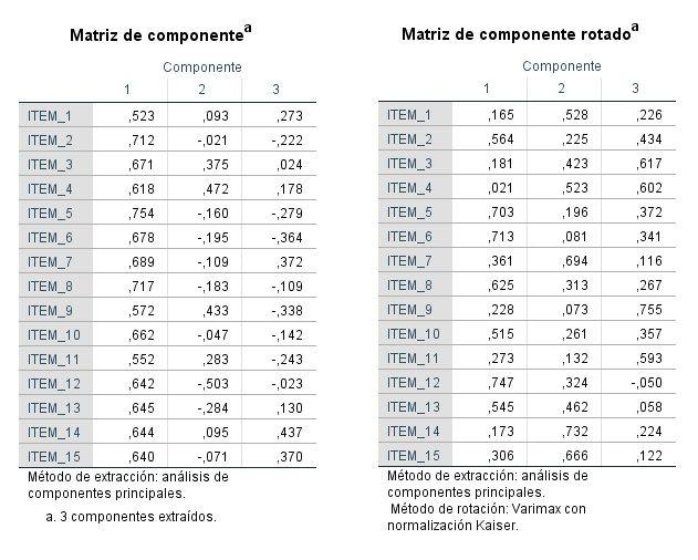 Matriz de componentes del factorial