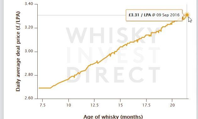 Inversion en Whisky rentable