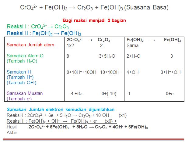 CrO42- + Fe(OH)2 → Cr2O3 + Fe(OH)3 (Suasana Basa)
