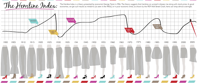 Korelacja wskaźnika spódnicy iamerykańskiego rynku akcji