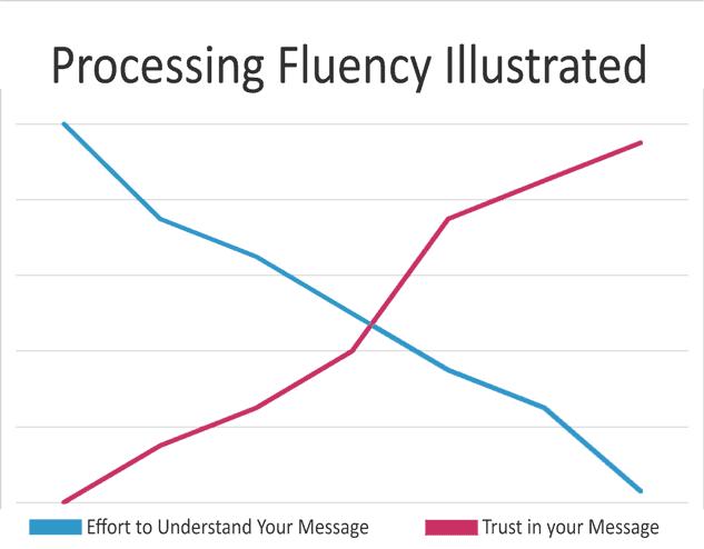 processing fluency