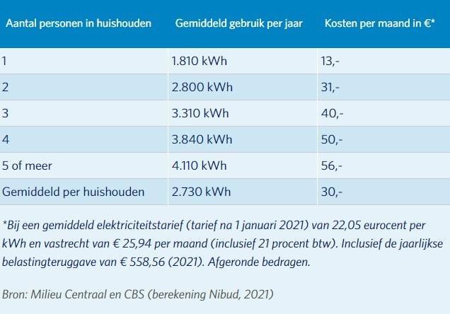 Energieverbuik 2021 energiezaken.nl