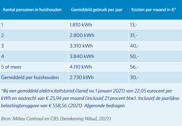 stroomverbruik 2021 energiezaken