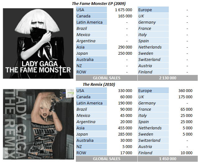 CSPC Lady Gaga The Fame Monster EP and The Remix sales