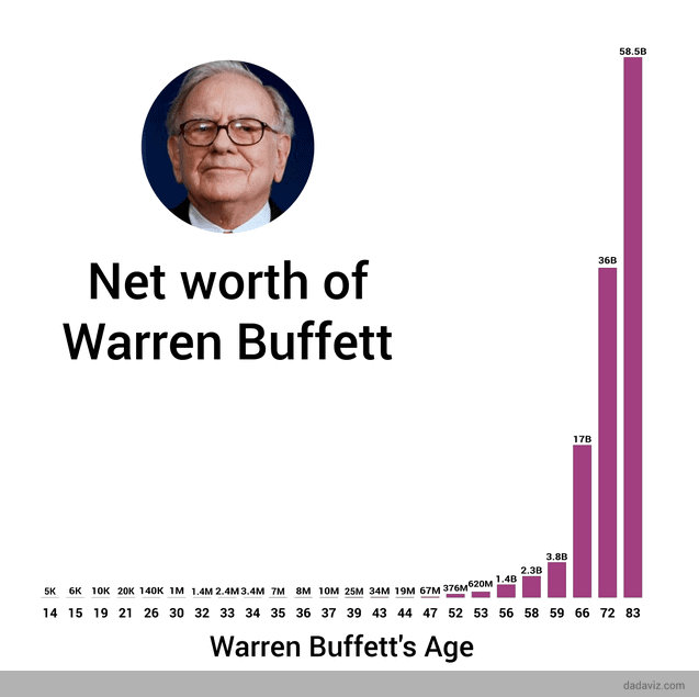 Buffett serveti