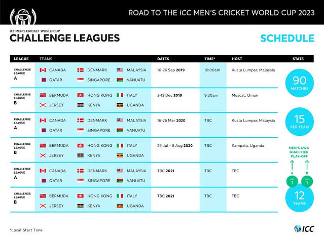 CWC Challenge League overall schedule